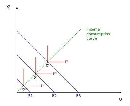 What Is The Indifference Curve Of Two Complementary Goods Quora