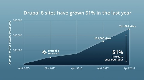 How popular is Drupal 8? Does it have a good acceptance? - Quora