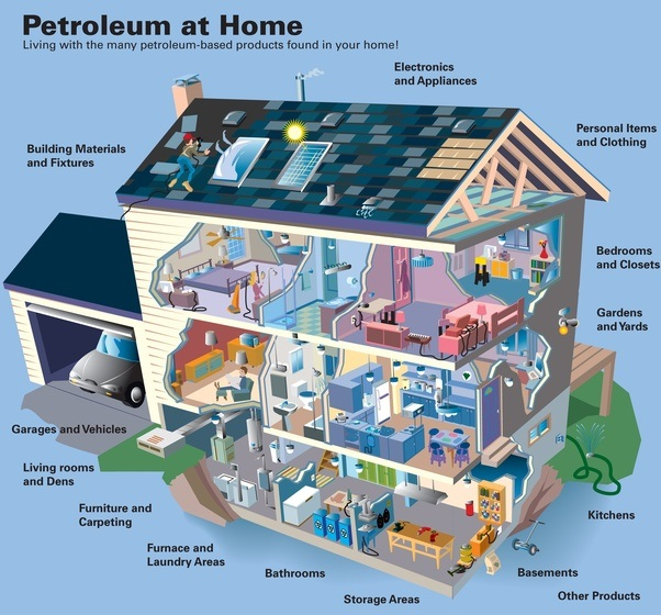 Uses Of Petroleum And Natural Gas