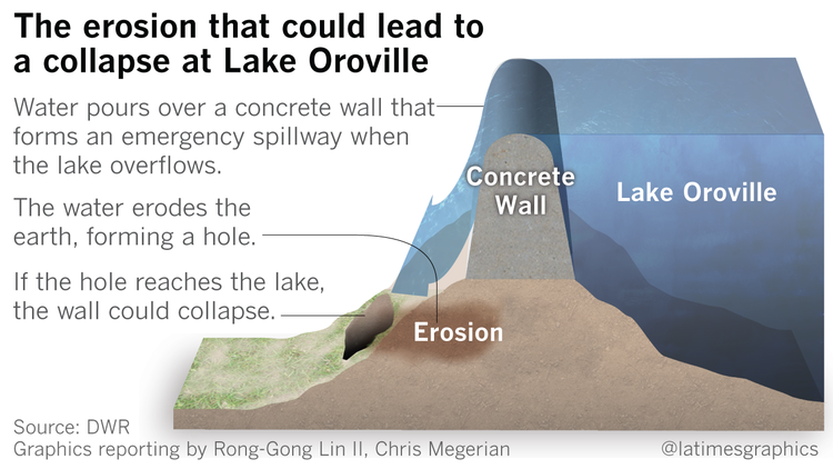 How much damage would done if the Oroville Dam breaks? - Quora