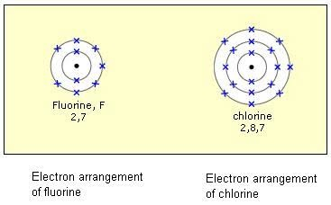 Why doesnt fluorine have the highest electron affinity quora fluorine though higher than chlorine in the periodic table has a very small atomic size urtaz Gallery