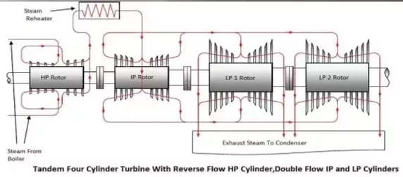 What Are The Differences Between Low Pressure Turbines And High