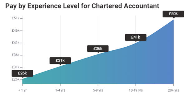 What accounting qualification (CPA, ACCA, CA) should I