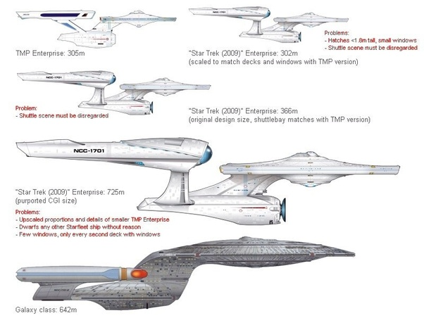 Is the Titanic as large as James T Kirk's Enterprise? - Quora