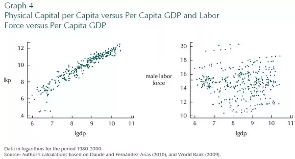 how to work out per capita gdp solow swan