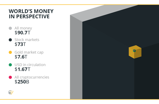 cryptocurrency market price cap
