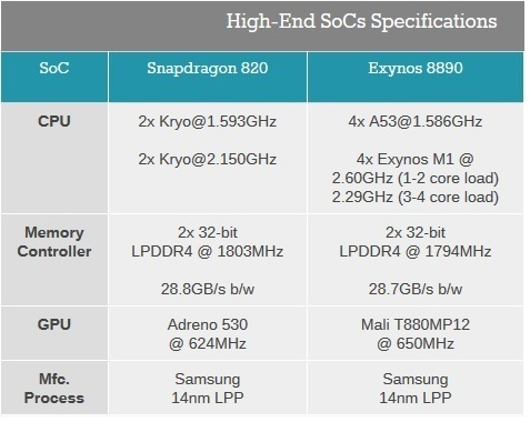 what are the exact differences between the snapdragon 820