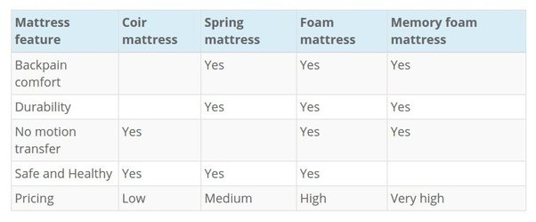 I Hope It Helps If You Are Still Facing Problems Can Try Mattress Selector At Selection Tool Simple Way To Select
