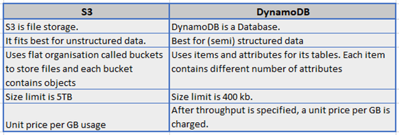 What is the difference between storage (S3) and database (DynamoDB