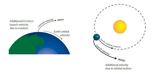 earth orbital velocity
