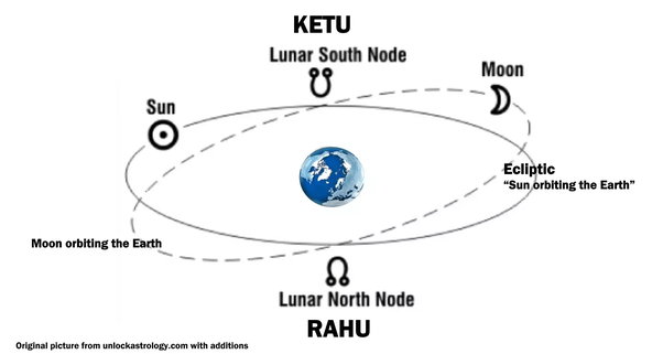 What does mc squared north node and south node mean? - Quora
