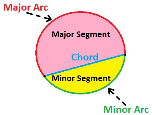 What is the name of the part of a circle bound by the ARC and the ...