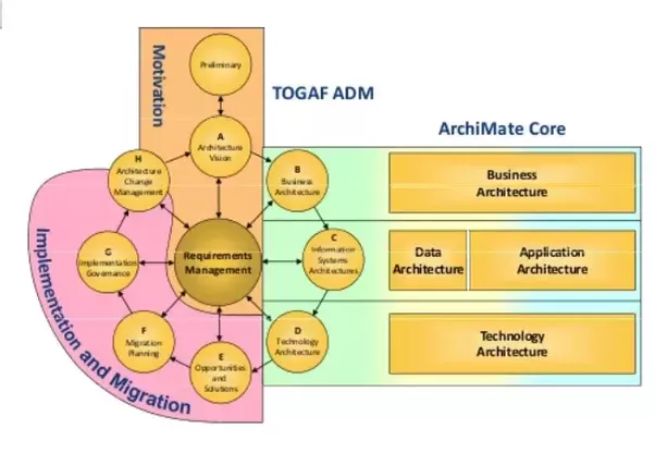 how are bdat and adm connected in togaf 9   quora