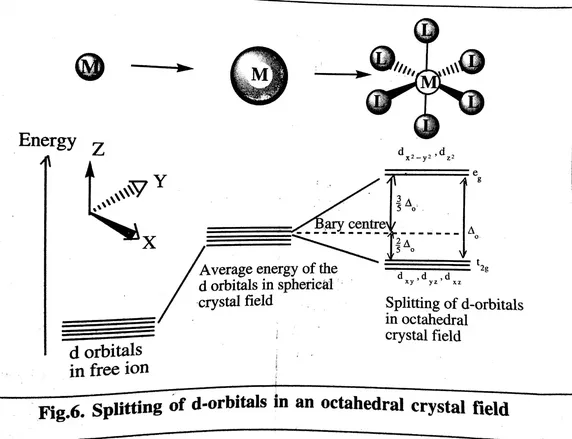 Why Does The Splitting Of D Orbital Occur In Octahedral And