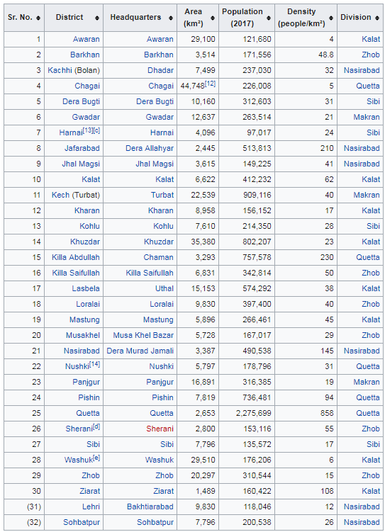 How many districts are in each province of Pakistan? - Quora