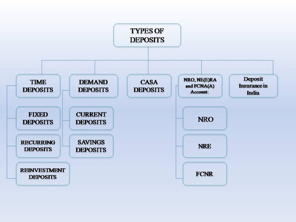 different classification of banks