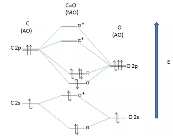 What Is The Molecular Orbital Energy Diagram Of Co Quora