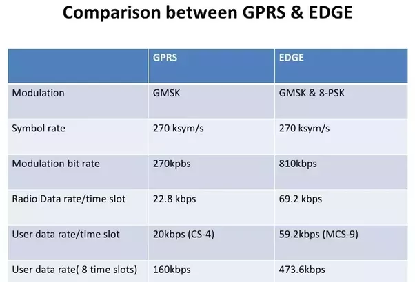 What Is The Difference Between Edge And Gprs Quora