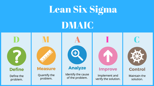 how does the lean six sigma methodology eliminate waste? - quora