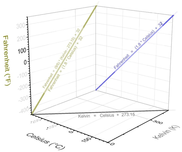 What Is The Relationship Between Celsius Fahrenheit And Kelvin Quora