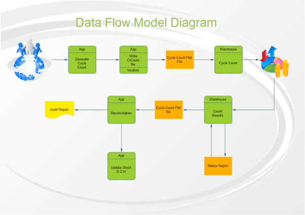 What are the advantages and disadvantages of data flow diagrams quora edraw data flow diagram offers massive data flow diagram and examples that you can download and use for free ccuart Image collections