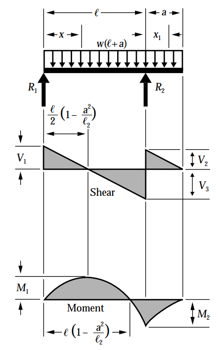 Simple beam shear and moment diagram