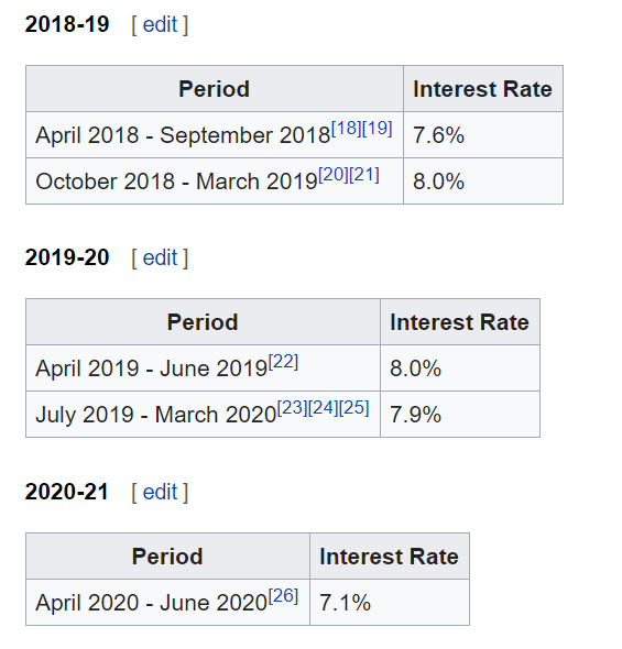 Will PPF interest rate increase in future? - Quora