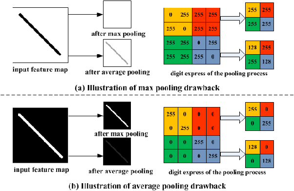 What is the benefit of using average pooling rather than max
