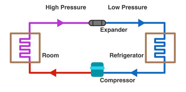 How does a refrigerator work? - Quora