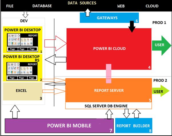 Which one is better, Qlik Sense or Power BI? - Quora