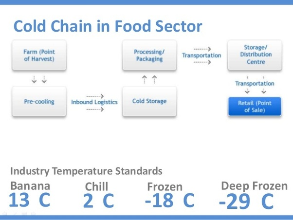 What is a cold chain? What is its importance?  sc 1 st  Quora & What is a cold chain? What is its importance? - Quora