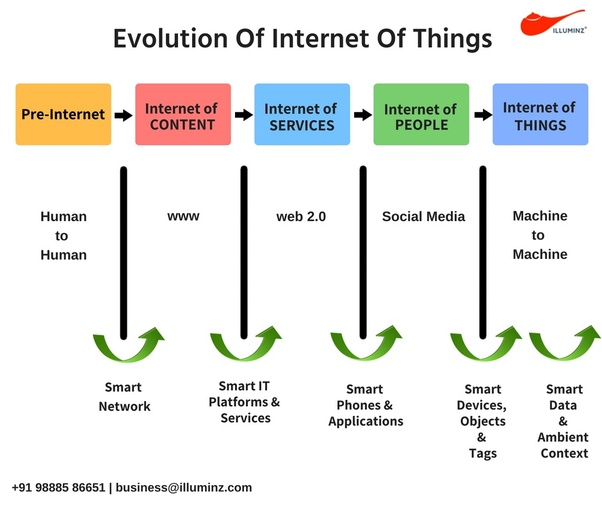 Internet of Things(IoT) Thesis Topics in Computer Science