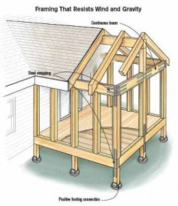 What Is The Difference Between A Veranda And An Eave Quora