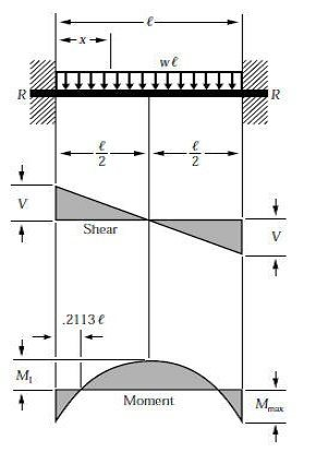 Does the main steel in both the top bottom layers of a fixed beam the portion of the beam where the moment diagram is positive above the line of zero moment the top of the beam is in compression and the bottom is in ccuart Images