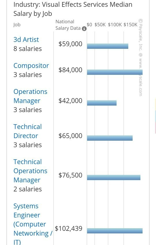 The Average Salary For A Compositor Is Rs 290600 Per Year Most People Move On To Other Jobs If They Have More Than 10 Years Experience In This Career