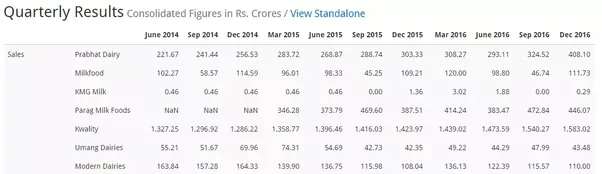 Devrions-nous investir de l'argent dans les stocks laitiers indiens à long terme? Quels stocks doivent être préférés ici?
