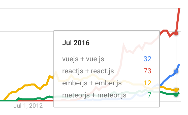How popular is VueJS in the industry? Will becoming a Vue