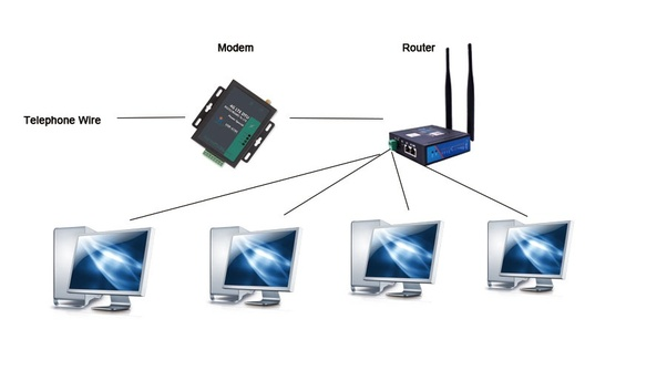 Do I need a router and a modem? - Quora
