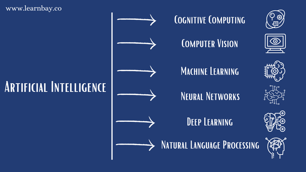 What should I learn first Machine learning or AI? - Quora