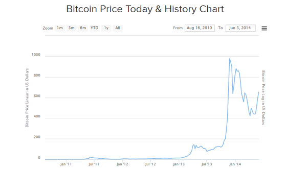 bitcoin top price