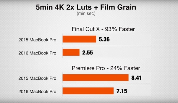 Is it worth switching from Final Cut to Premiere? - Quora