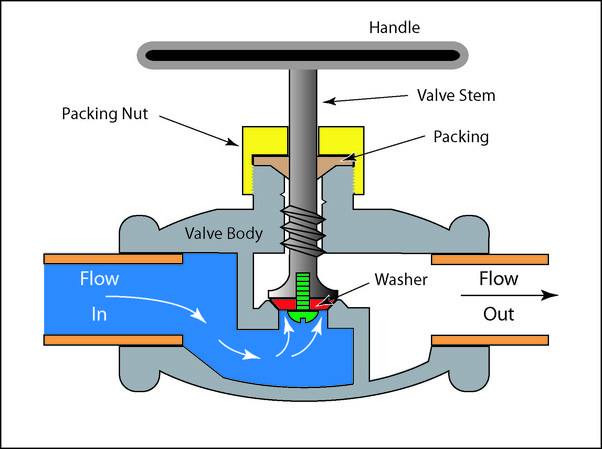 What is the difference between a gate and a globe valve quora valve is that it can be used for throttling purpose and where positive shutoff is required globe valve is used for isolation and regulation purpose ccuart Image collections