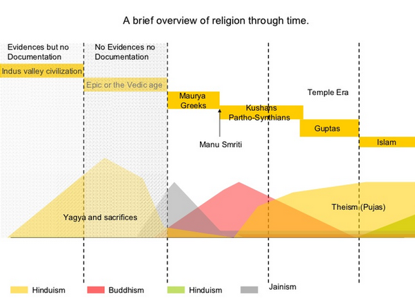 How Did Hinduism Affect The World In The Past And How It Is - Strongest religion in the world