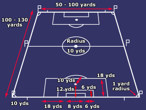 What Is The Dimension Of A Football Ground Quora