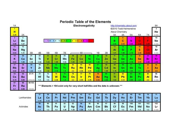 Heres A Colour Coded Periodic Table Just Of Electronegativity Values