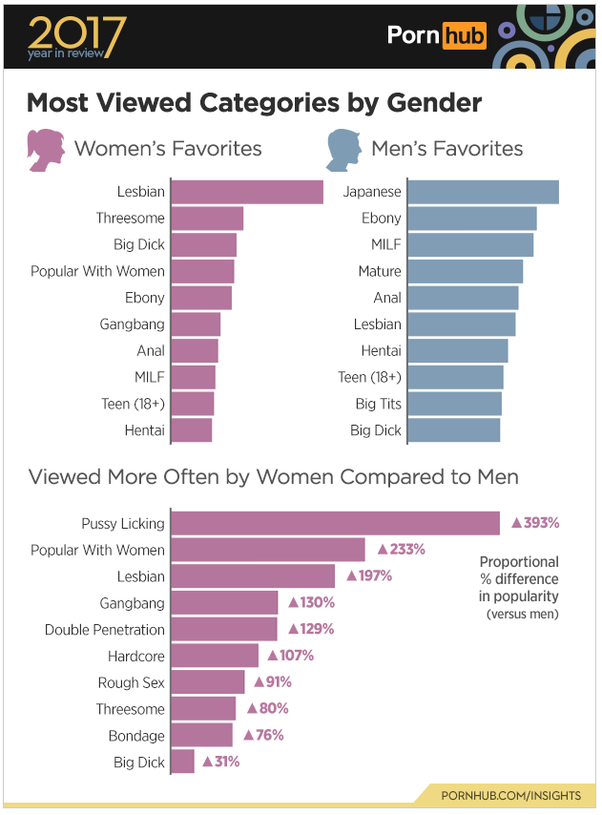 As To Your Question What Kind Of Porn Do Women Watch Well Here Is A Breakdown Per Most Viewed Category For People Who Identified As Women In