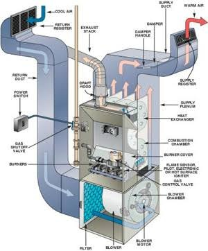 How To Understand Hvac System And