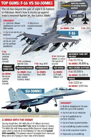 Which fighter is better: F-16 or SU-30 MKI? - Quora