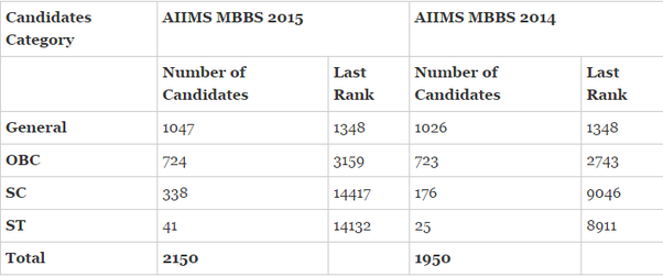 How many marks should I score to qualify in AIIMS? - Quora Aiims Application Form Doents on