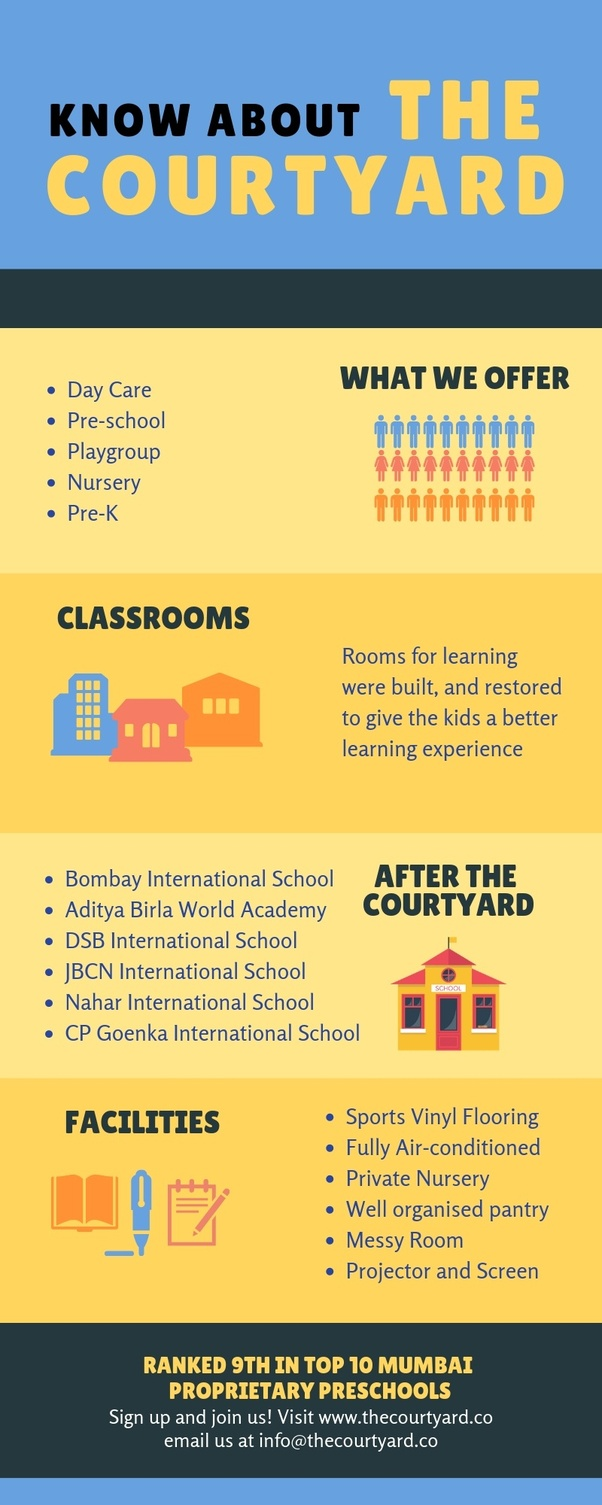 Which are the top 10 Play schools in India? - Quora